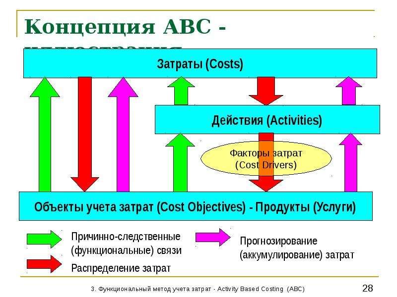 500 диаграмма накопления затрат методом авс использование модели для принятия решений