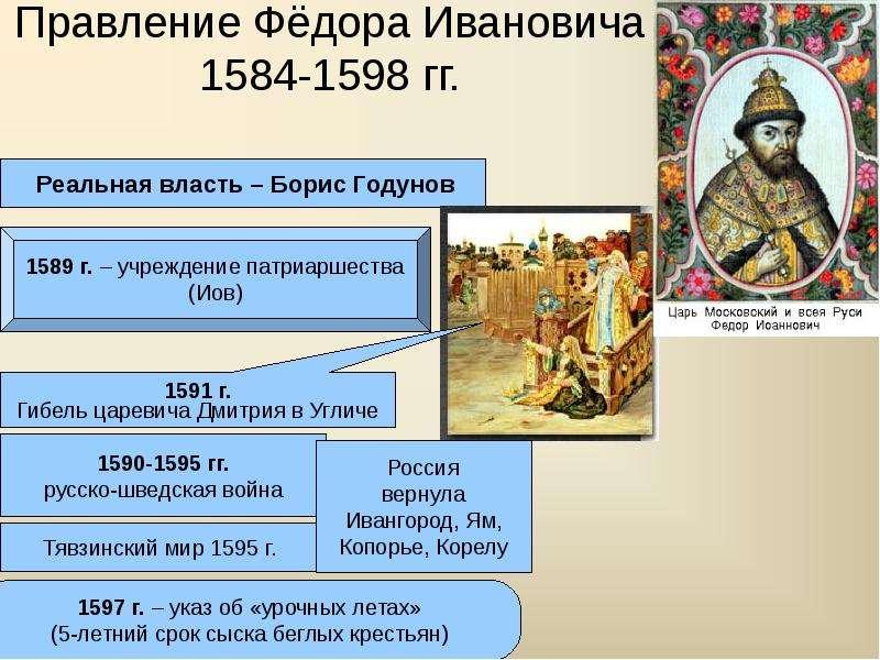 Территория россии, определяемая её конституцией, составляет с кем связано укрепление московского княжества км (первое