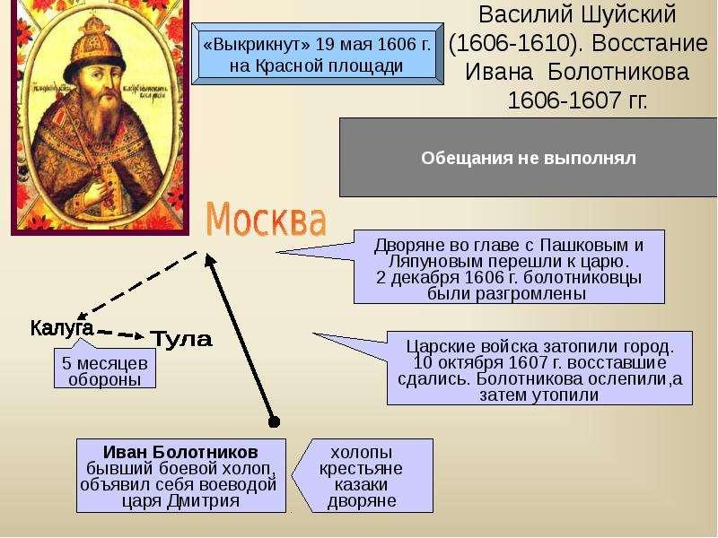 Народное Движение Под Руководством Ивана Болотникова