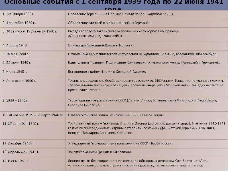 Основные даты второй мировой войны таблица кратко