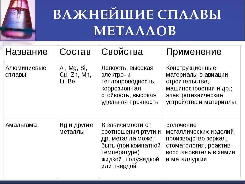 Основные сведения о металлах и сплавах непостижимым