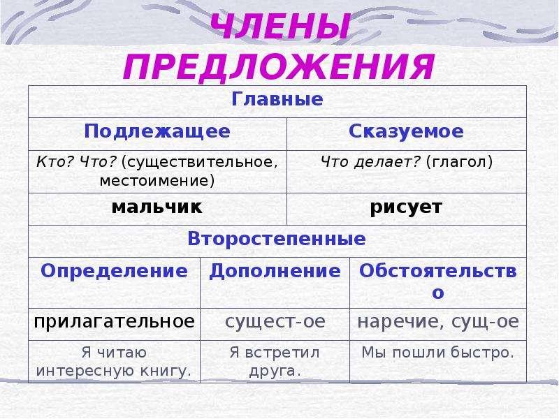 главные и второстепенные члены предложения-ыц2