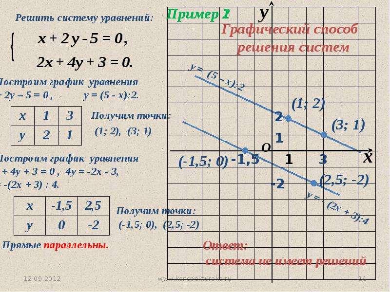 линейное уравнение и график