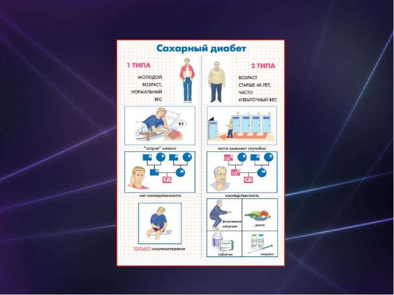 По медицине Сахарный диабет», слайд 8