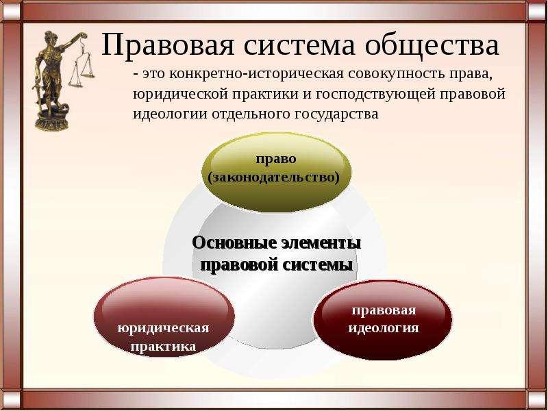 Понятие правовая система положения