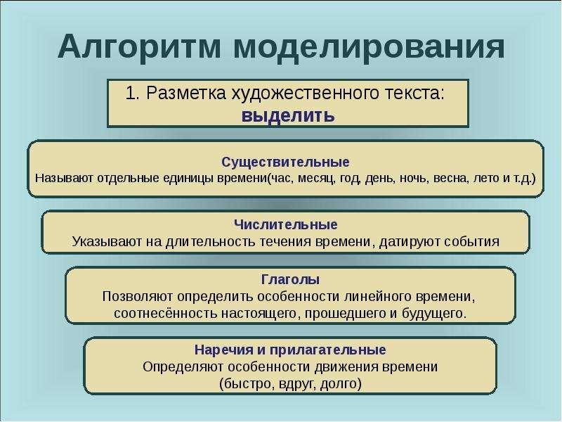 Урок литературы 7 класс СОШ