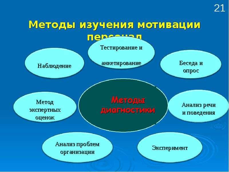 Как определить тип мотивации сотрудника на этапе найма