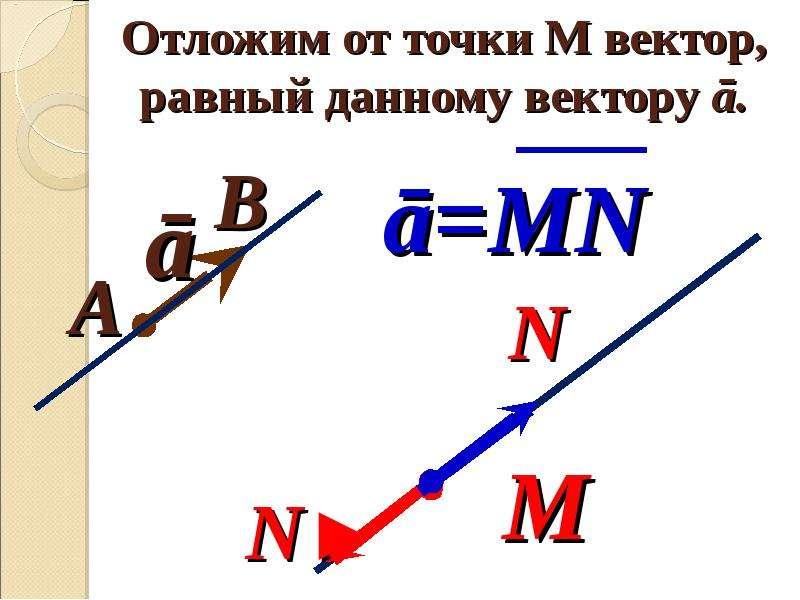 Отложим от точки М вектор, равный данному вектору ā.