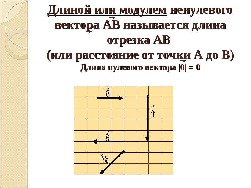 Длиной или модулем ненулевого вектора АВ называется длина отрезка АВ (или расстояние от точки А до В