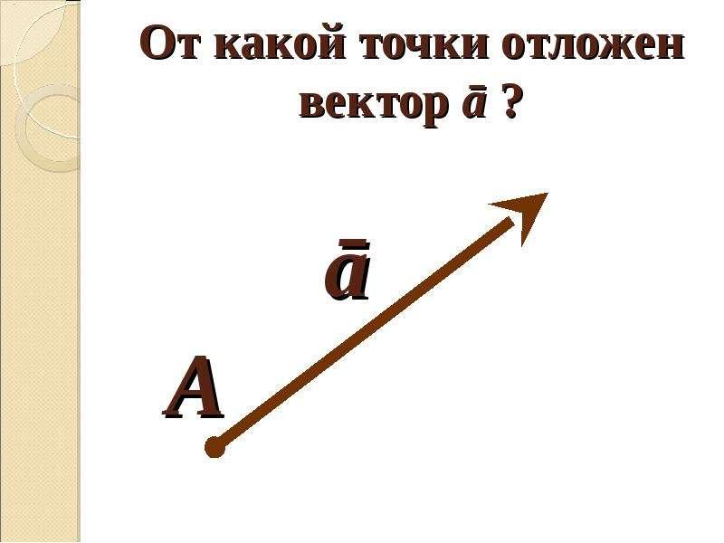 От какой точки отложен вектор ā ?