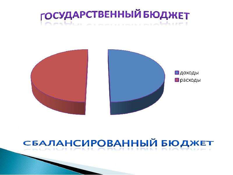 государственный бюджет рф курсовая