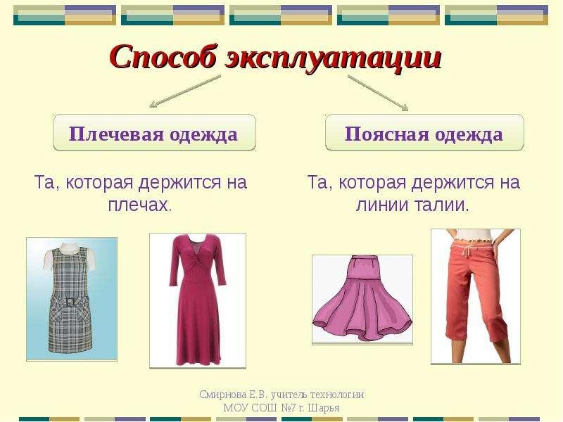 Виды плеча в одежде