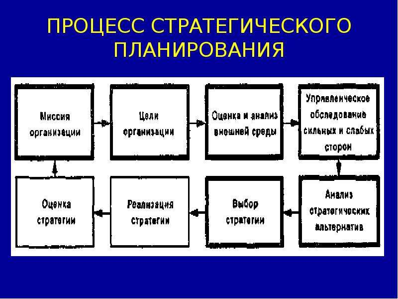 primary components strategic management process