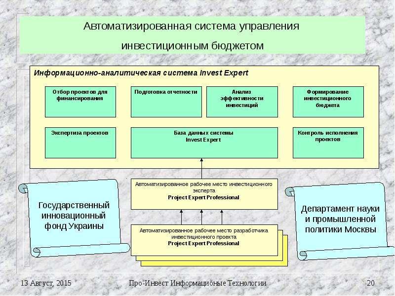 Как написать информационно аналитическую систему начал