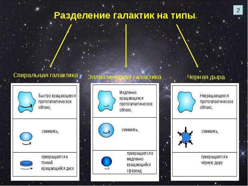 Строение и эволюция вселенной физика
