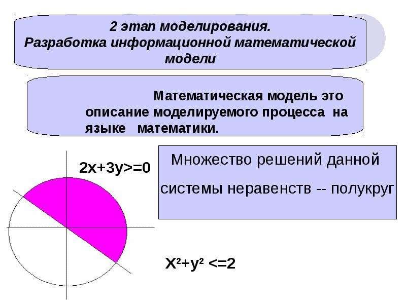 Сформировать восприятие, что современным инструментом для информационного моделирования является компьютер и показать преимуще, слайд 4