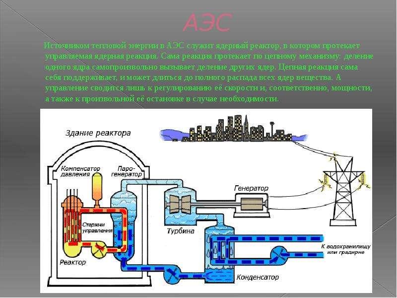 АЭС Источником тепловой энергии в АЭС служит ядерный реактор, в котором протекает управляемая ядерна