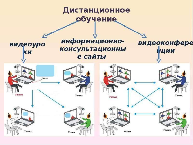 Проект на тему: «Технологии, повышающие качество жизни школьников»., слайд 6
