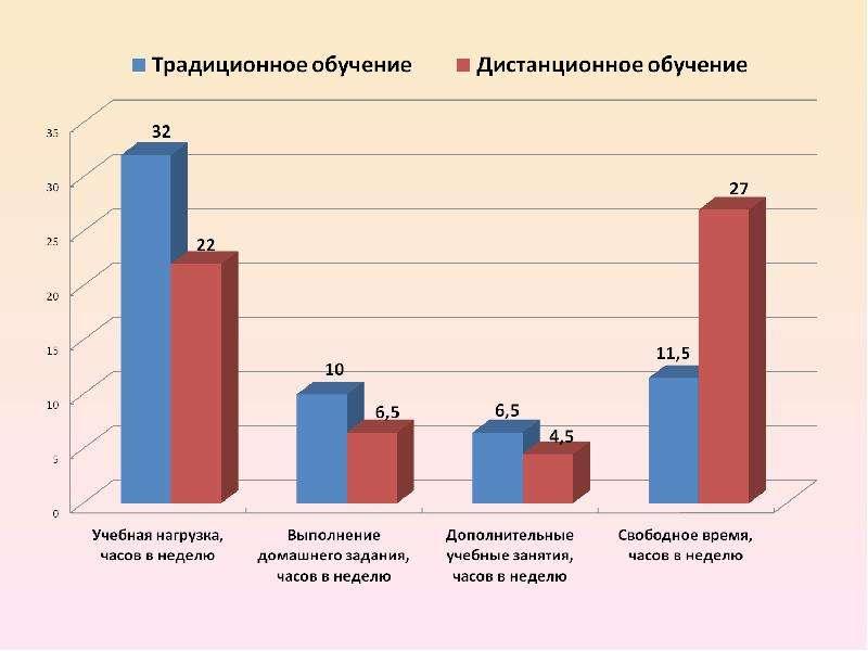 Проект на тему: «Технологии, повышающие качество жизни школьников»., слайд 9