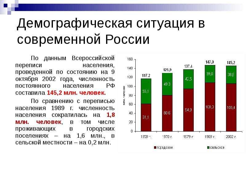 какие предпосылки влияют на димографическую ситуацию в россии