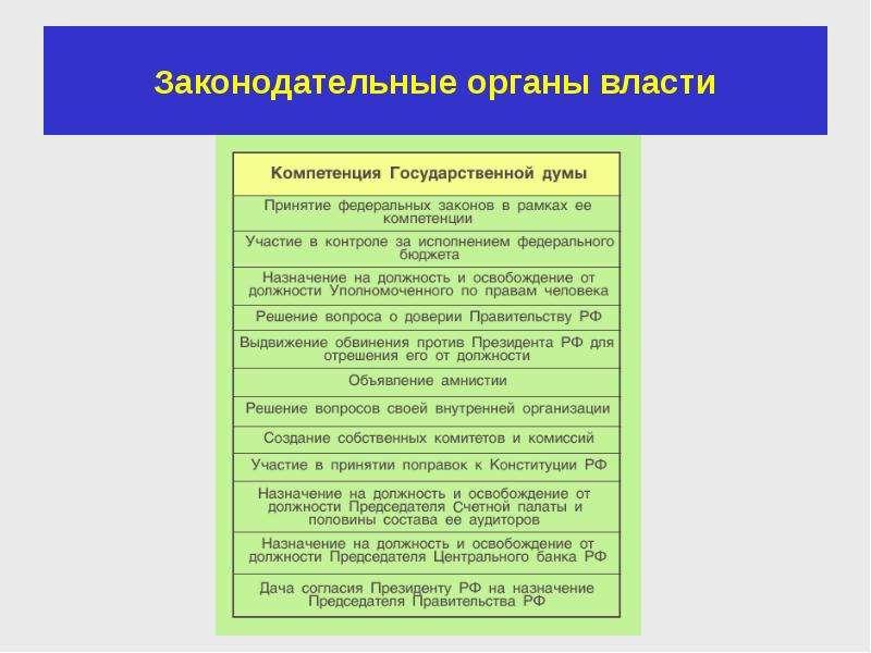 Законодательные органы власти