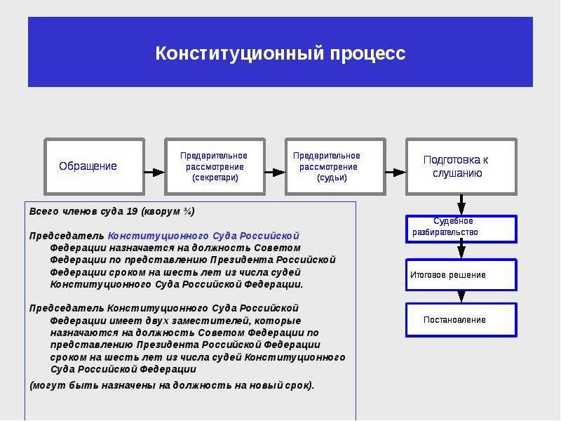 шпаргалка конституционном суде дел в порядок рассмотрения