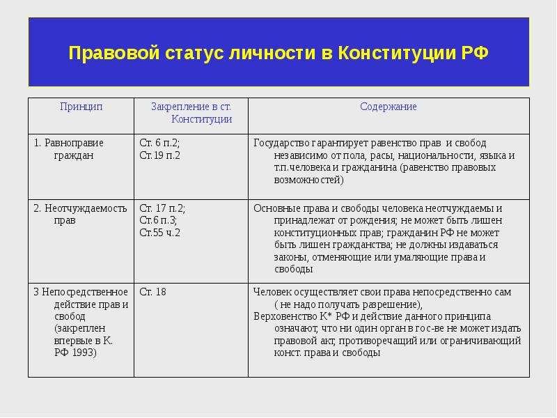 Правовой статус личности в Конституции РФ