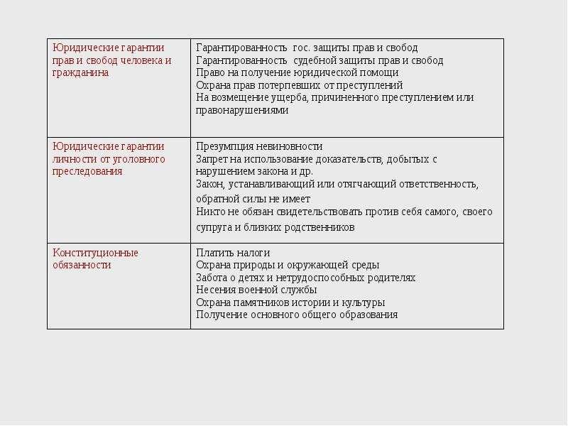 Обществознание Раздел: Конституционное право, слайд 8