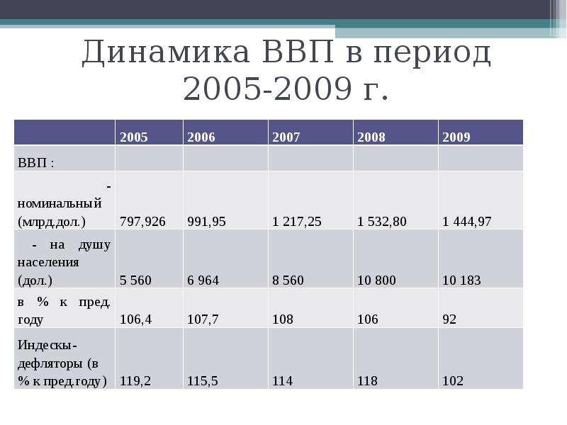 Динамика ВВП в период 2005-2009 г.
