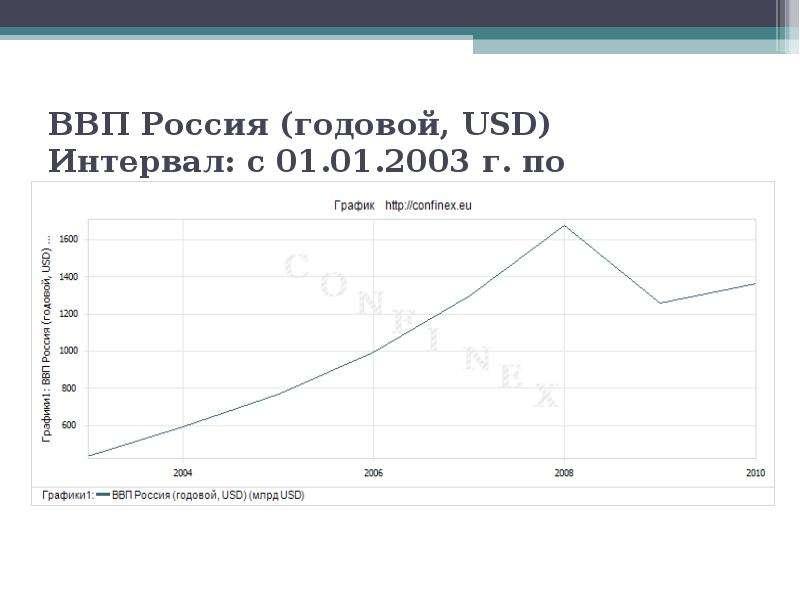 ВВП Россия (годовой, USD) Интервал: с 01. 01. 2003 г. по 01. 01. 2010 г.