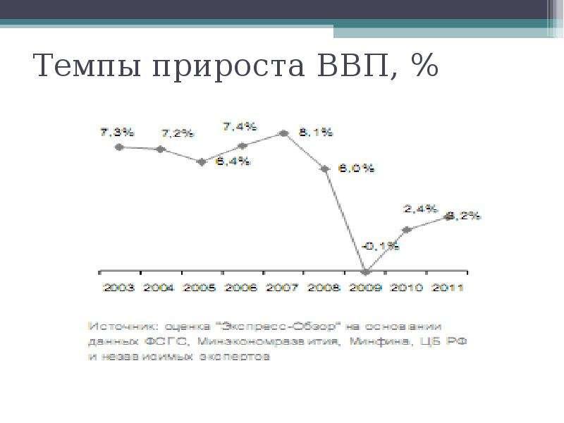 Темпы прироста ВВП, %