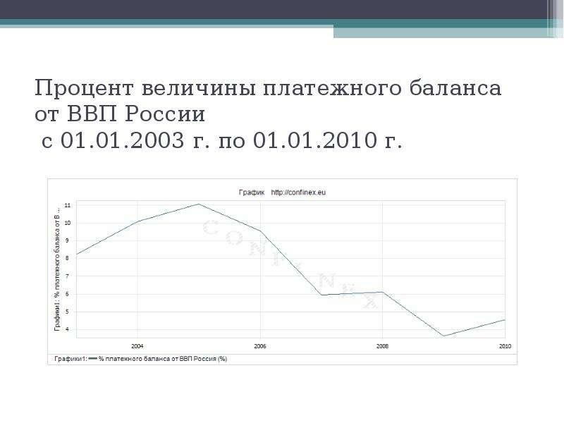 Процент величины платежного баланса от ВВП России с 01. 01. 2003 г. по 01. 01. 2010 г.