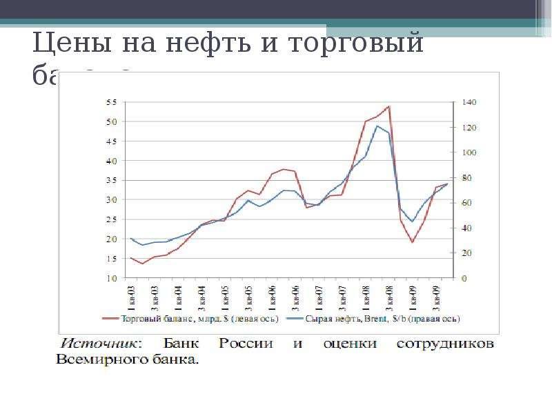 Цены на нефть и торговый баланс