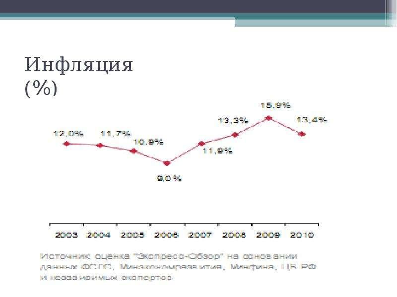 Инфляция (%)