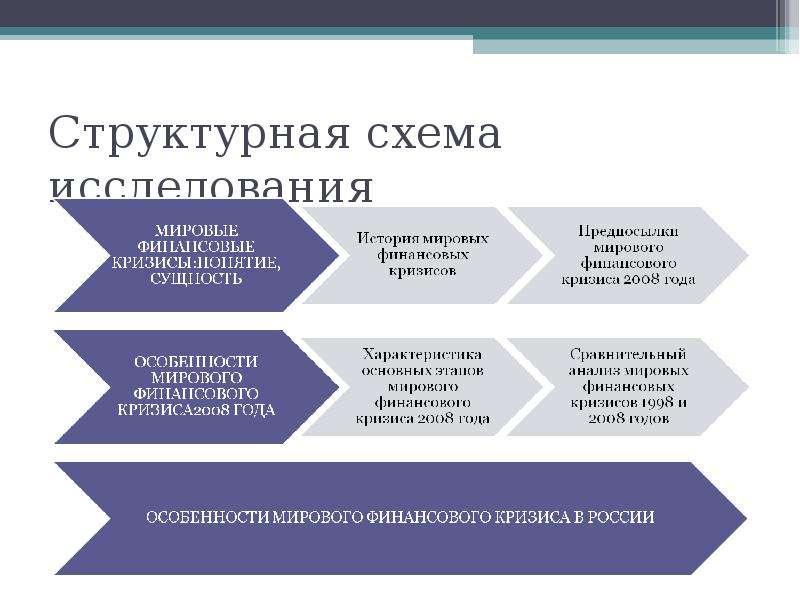 Структурная схема исследования