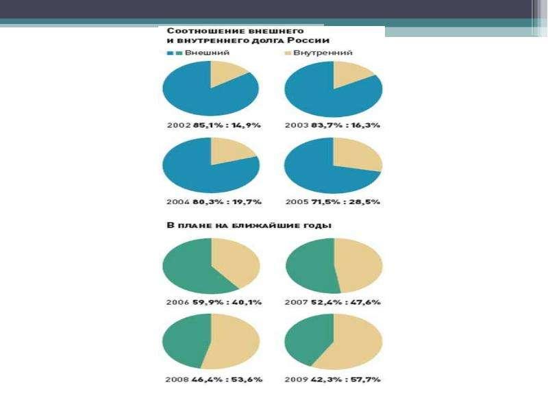 Истоки и особенности мирового финансового кризиса, слайд 21