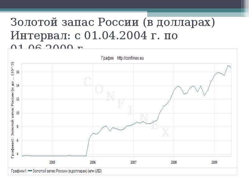 Золотой запас России (в долларах) Интервал: с 01. 04. 2004 г. по 01. 06. 2009 г.