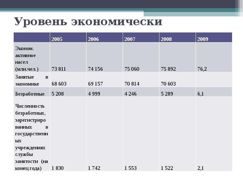 Уровень экономически активного населения