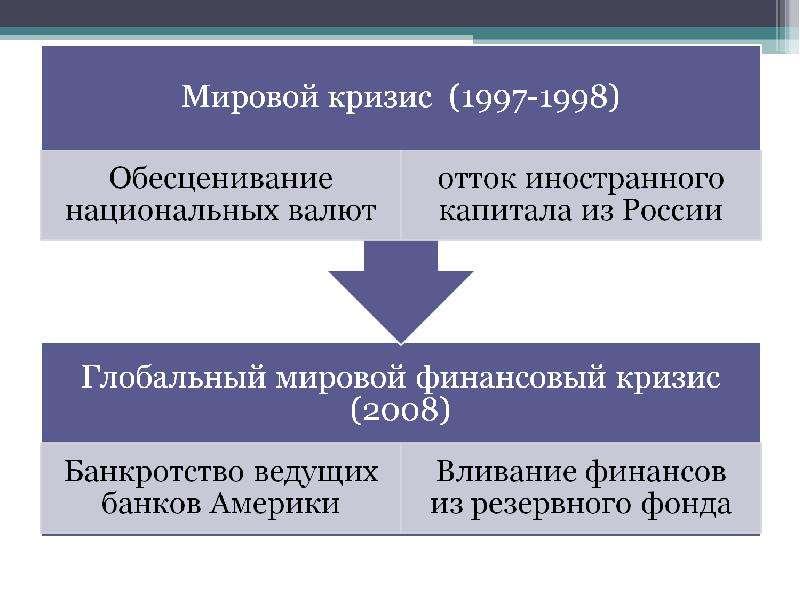 Истоки и особенности мирового финансового кризиса, слайд 5