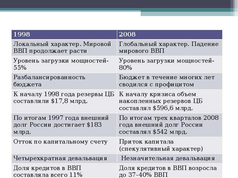 Кризисы 1998 и 2008 годов