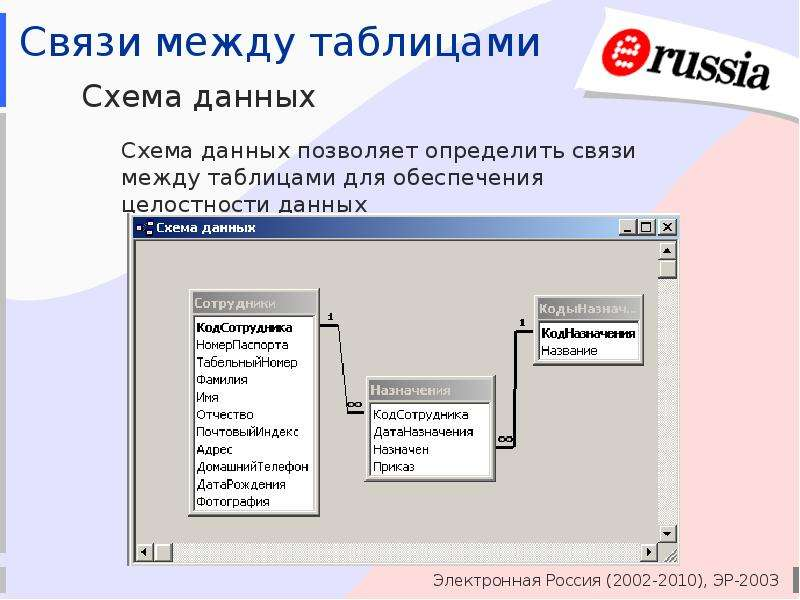 Связь таблиц в access для чего