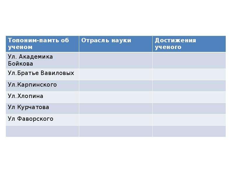 Научные центры социалистического Ленинграда, слайд 6