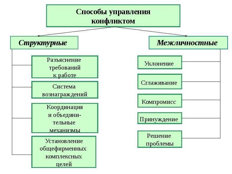 реферат на тему способы управления конфликтами ТермобельеДРУГИЕ СТАТЬИ ЭТОЙ