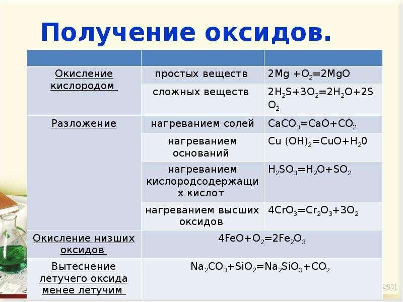 Как гидроксид сделать в оксид 151