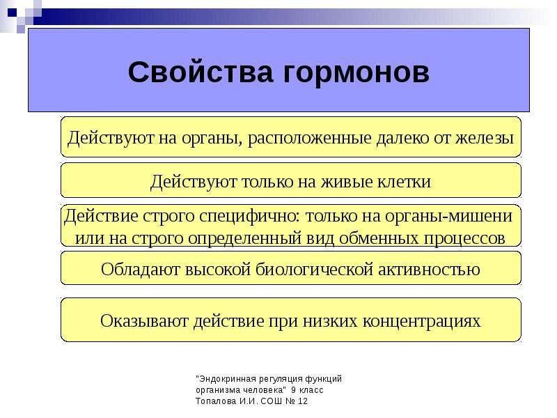 Таблица гормонов для подростков