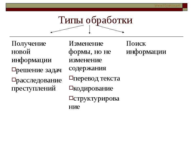 Типы обработки