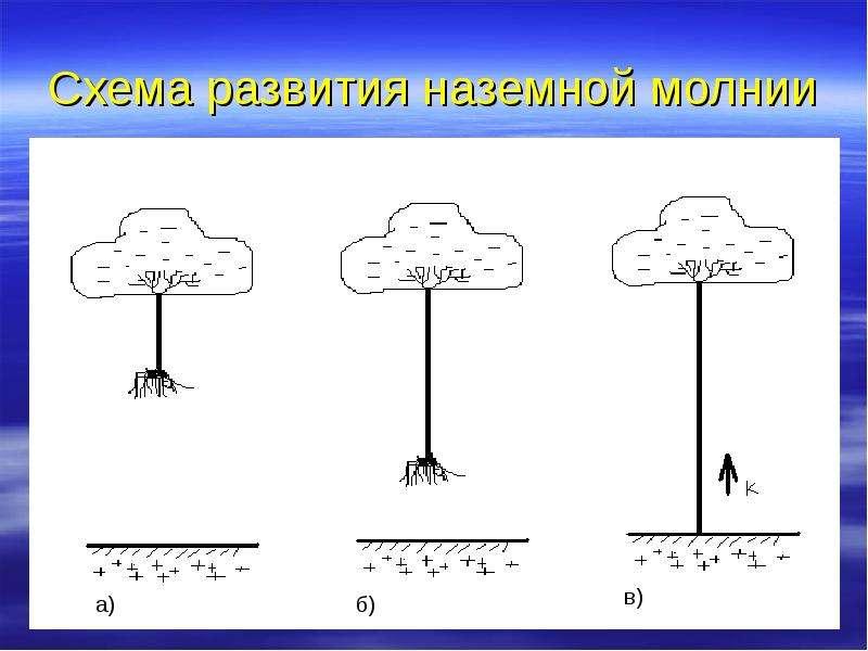 Схема развития наземной молнии
