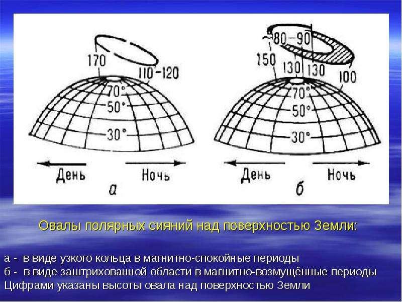 а - в виде узкого кольца в магнитно-спокойные периоды б - в виде заштрихованной области в магнитно-в