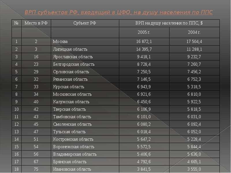 ВРП субъектов РФ, входящий в ЦФО, на душу населения по ППС