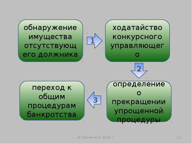 Упрощенные процедуры банкротства, слайд 13
